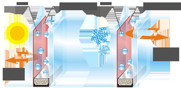Преимущества энергосберегающего стеклопакета